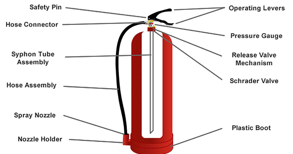 History of fire extinguisher